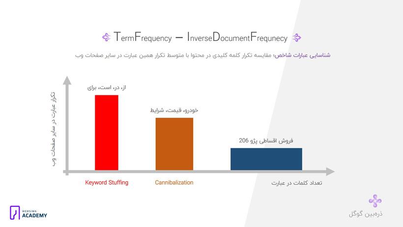 TF-IDF شناسایی عبارات شاخص؛ مقایسه تکرار کلمه کلیدی در محتوا با متوسط تکرار همین عبارت در سایر صفحات وب