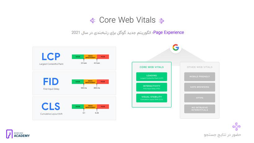 گزارشات Core Web Vitals؛ استانداردهای تجربه کاربری در سرچ کنسول