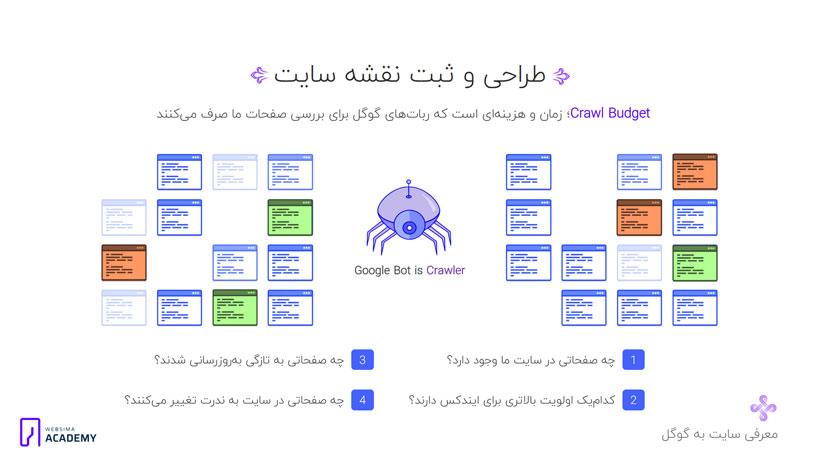 تعریف و معرفی نقشه سایت در پنل گوگل وبمستر تولز