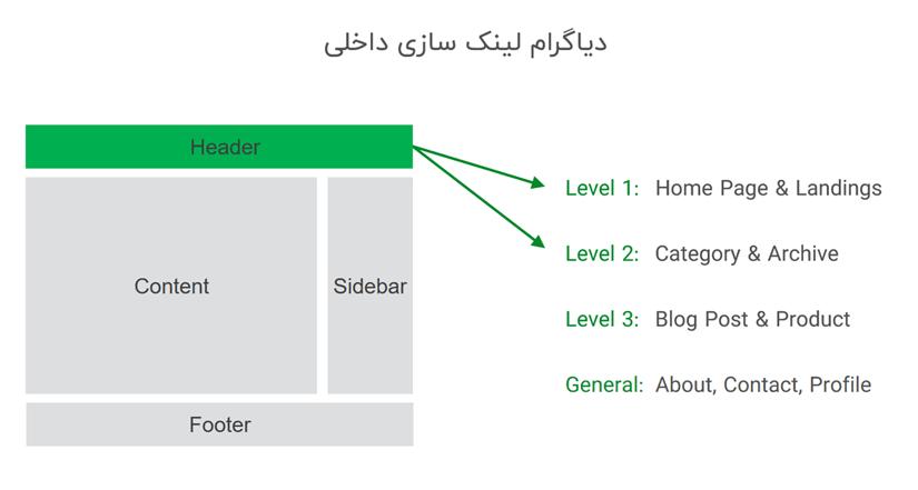 استراتژی مناسب برای لینک سازی داخلی سایت