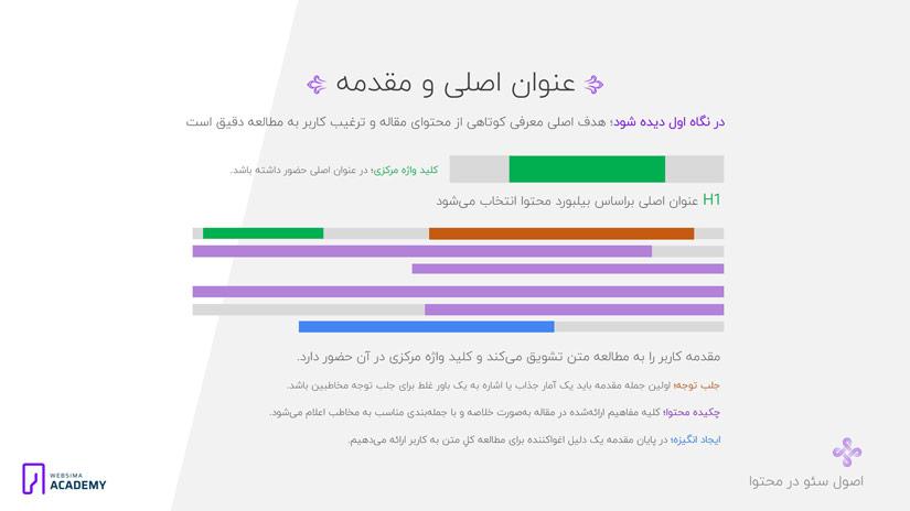 نگارش عنوان جذاب و مقدمه استاندارد در تولید محتوای سایت