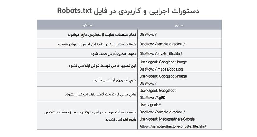 آموزش استفاده از robots.txt در پنل گوگل وبمستر