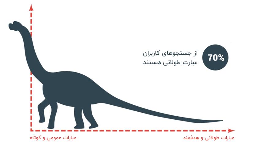 نمودار دایناسور برای نمایش اهمیت long tail keywords