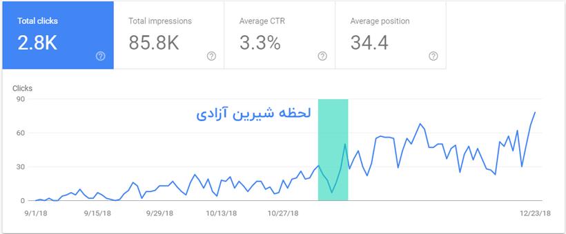 خروج از سندباکس گوگل 1 تا 4 ماه زمان نیاز دارد