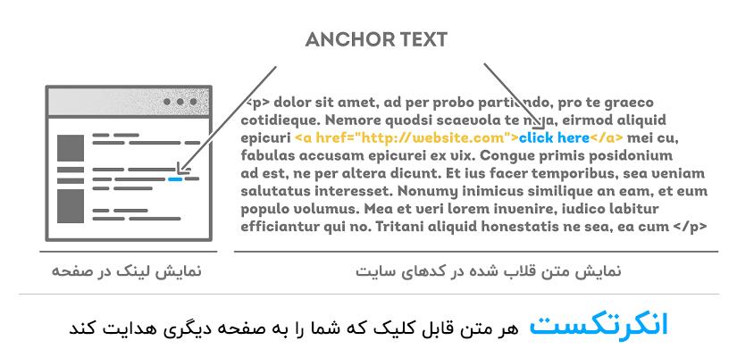 انکر تکست هر متن قابل کلیک که شما را به صفحه دیگری هدایت کند
