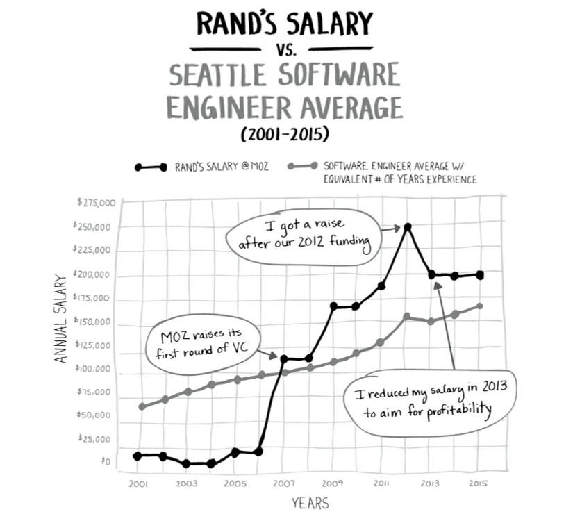 میزان درآمد سالیانه rand fishkin نویسنده کتاب راهنمای صادقانه جامعه استارتاپی
