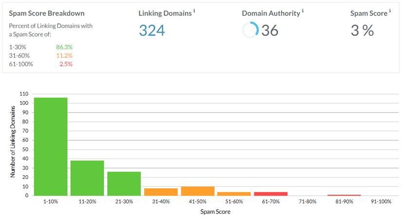 بررسی وضعیت لینک سازی خارجی سایت توسط ابزار Link explorer
