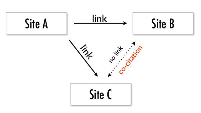 اشاره به نام برند بین سایت های مختلف در سئو تاثیر دارد