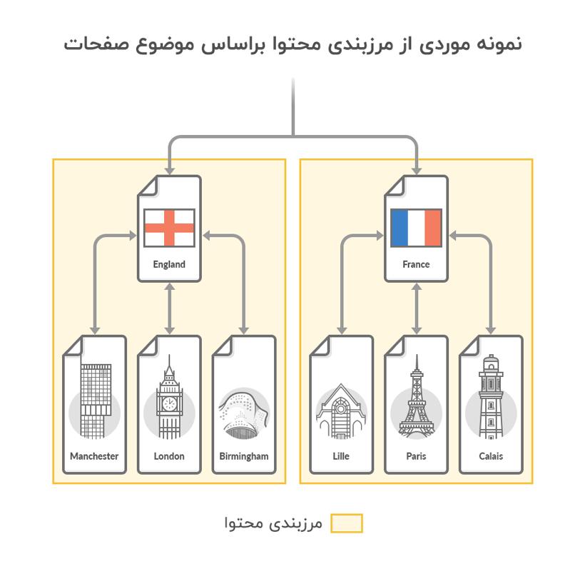 استفاده از تکنیک مرزبندی محتوا برای درک بهتر موضوع صفحات توسط گوگل