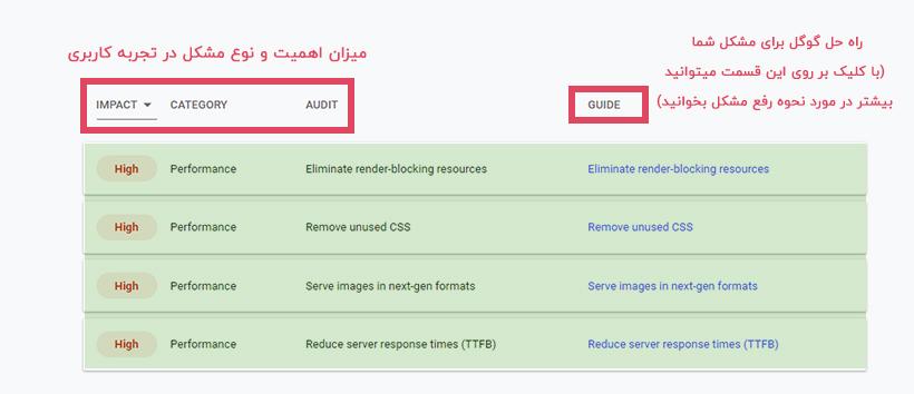 گزارش LIGHTHOUSE گوگل از تجربه کاربری سایت