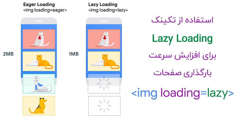 تکنیک Lazy Loading
