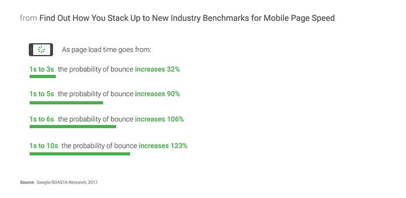 1 تا 3 ثانیه تاخیر در بارگذاری سایت، نرخ پرش کاربران (Bounce rate) را تا 32% افزایش می دهد.