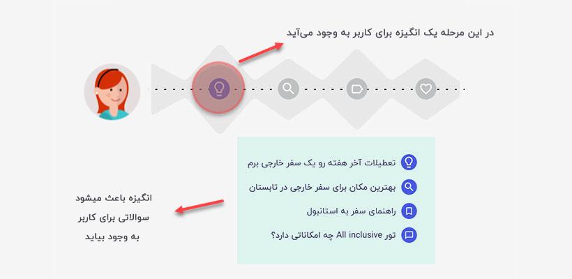 هدف کاربر از جستجو با مثال