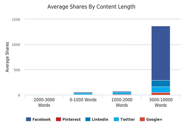نرخ به اشتراک گذاری محتوا و رابطه آن با طولانی بودن محتوا