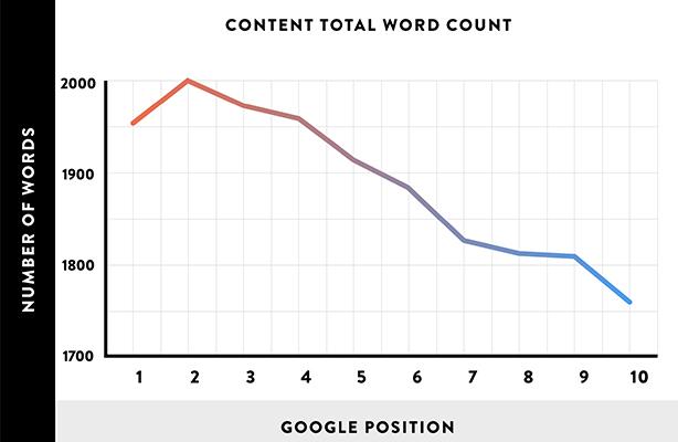 تحقیق سایت backlinko در مورد تعداد کلمات مناسب سئو