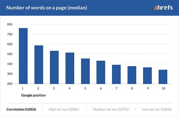 آمار ahrefs در مورد تاثیر تعداد کلمات محتوا در سئو