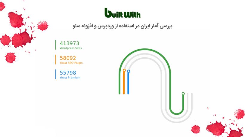 بررسی آماری میزان استفاده از افزونه Yoast و وردپرس در ایران