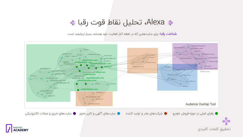 آنالیز رقبا برای تحقیق کلمات کلیدی و شناسایی نقاط قوت آنها در استراتژی سئو