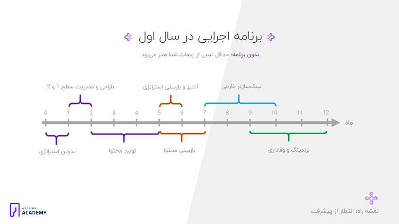 طراحی استراتژی محتوایی سایت در بازه زمانی یک ساله براساس اهداف سئو