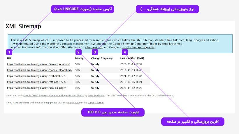 ساختار نقشه سایت و مهمترین ویژگی هایی که برای هر صفحه از سایت باید در آن درج کنیم